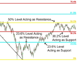 50 percent Retracements level