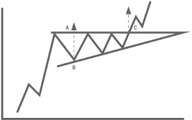 Triangles as Continuation Patterns