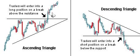 asc desc triangles