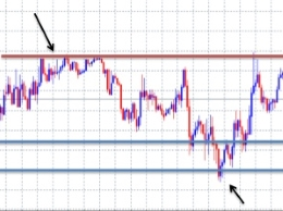 binary options Support / Resistance