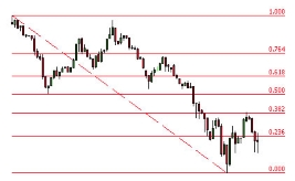 binary options fibonacci retracement