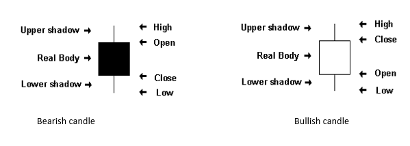Binary option chart reading