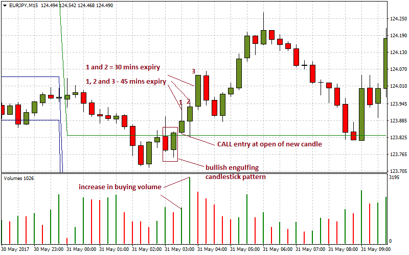 Best chart for binary options