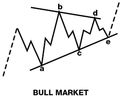 elliott wave running correction bull market