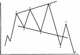expanding triangles binary trading