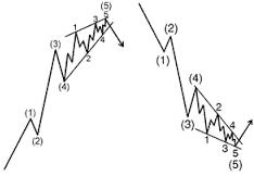 first elliott wave extensions