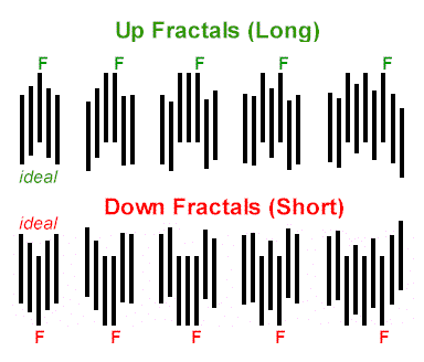 Fractals Up Down
