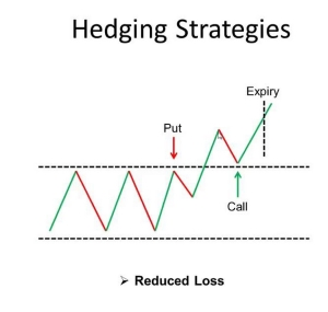 Hedging binary options trading is binary options trading halalco
