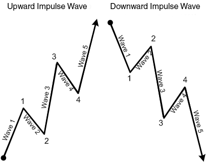 Impulse Waves