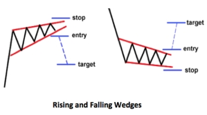 rising and falling wedges