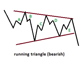 running triangle bearish