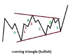running triangle
