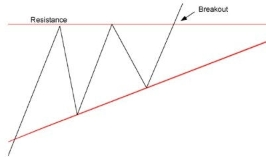 special types of triangles